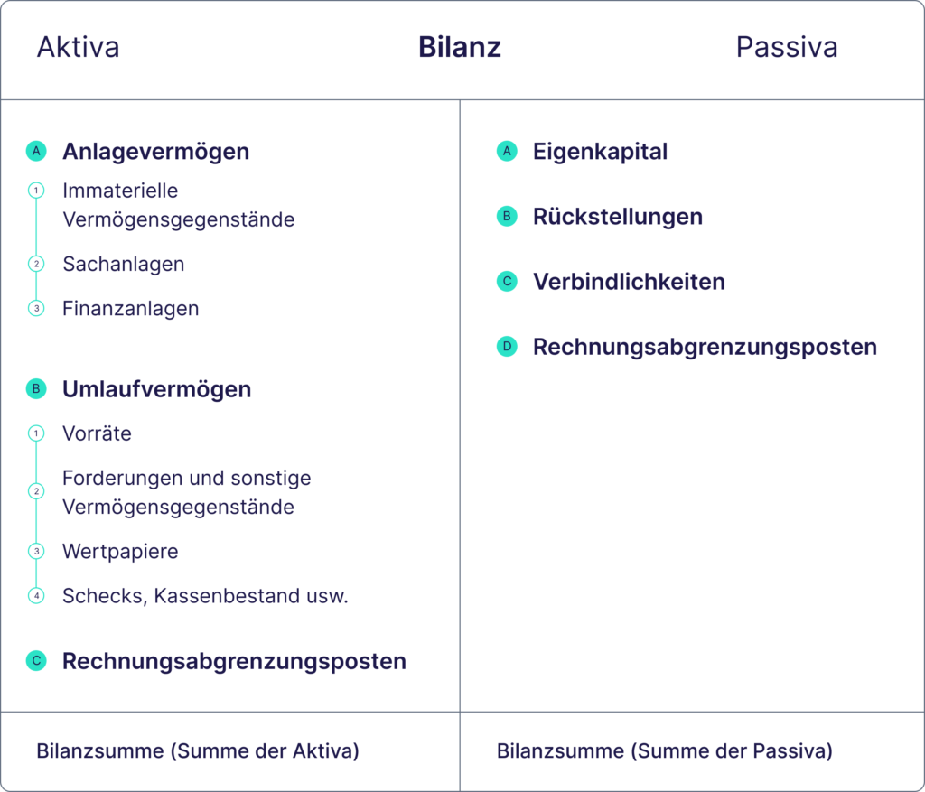 Bilanz Aktiva Passiva